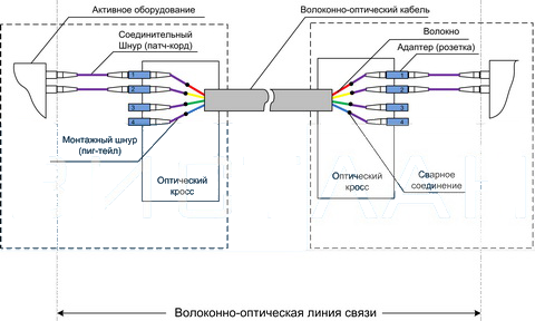 Схема волоконно-оптической