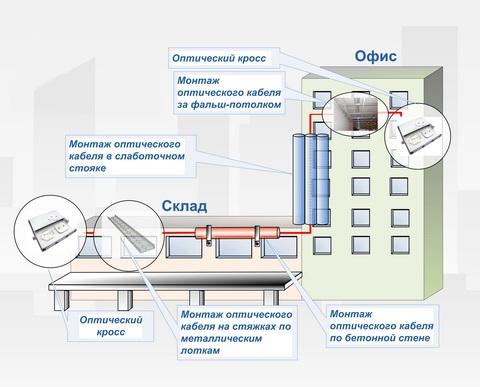 Инструкция По Прокладке Кабелей Проводного Вещания В Кабельной Канализации
